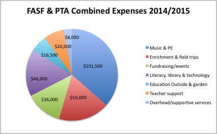 Expenses 2015