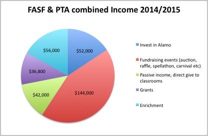 Income 2015 Pie Chart